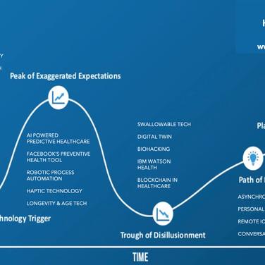 Digital Health Hype Cycle 2020