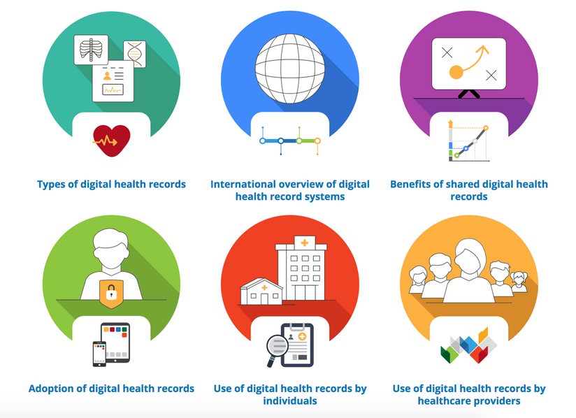 Australia is leading the way in giving people personal control of their own Electronic Health Record
