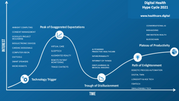 Digital Health Hype Cycle 2021