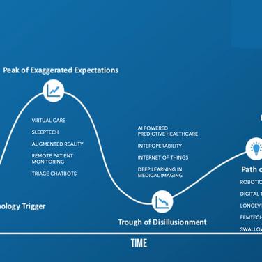 Digital Health Hype Cycle 2021
