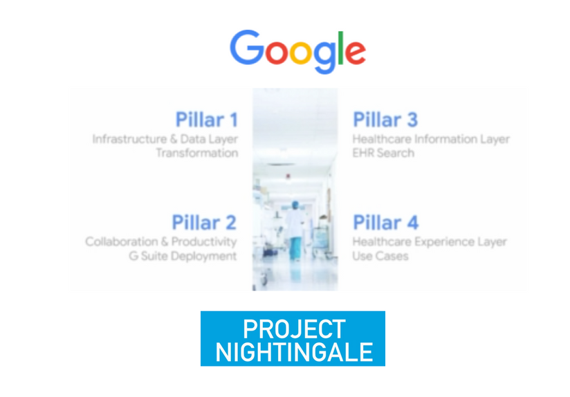 Project Nightingale : Google's four pillars for their secret patient data partnership