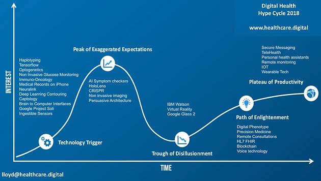 The Digital Health Hype Cycle 2018