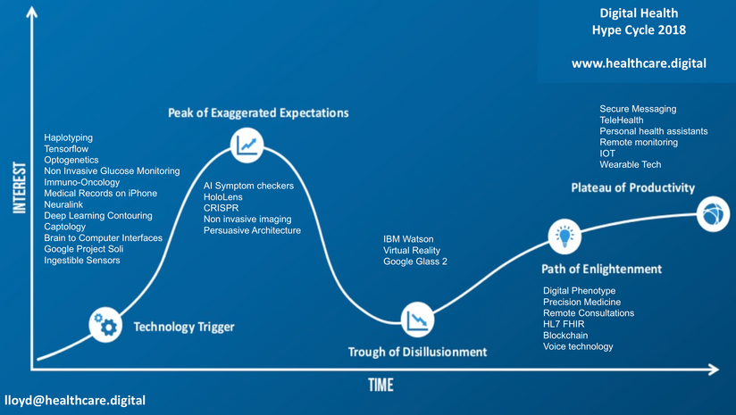The Digital Health Hype Cycle 2018