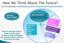 How we think about the Future