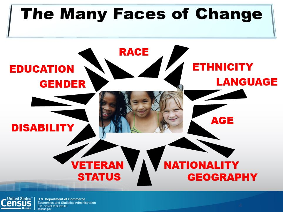 Many Faces Of Change