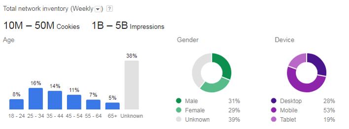 Example of demographic data