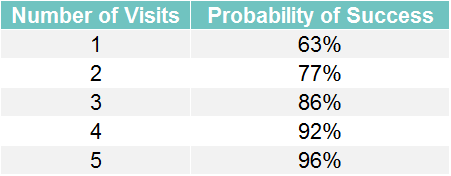 *Analysis of the number of visits per client to the probability of success (as defined by overall improvements in outcome).