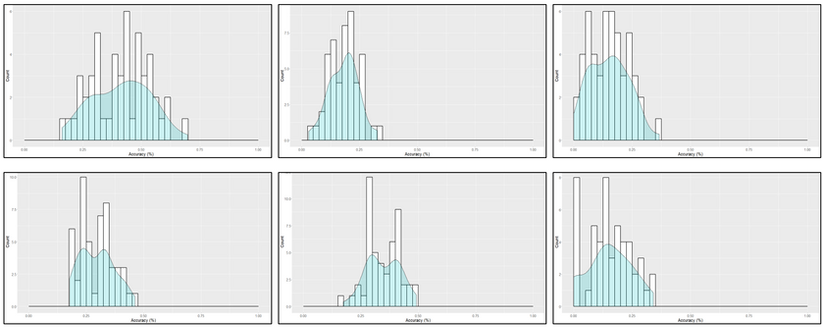 Simulated Results from Predictive Model