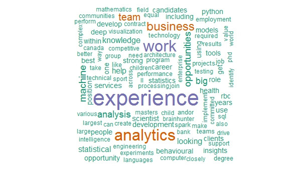 Example of a word cloud