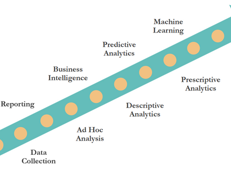 3 Low Cost and High Impact Initiatives in Analytics for Every Organization