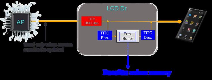 Mobile Display Driver IC  VESA DSC-1.png