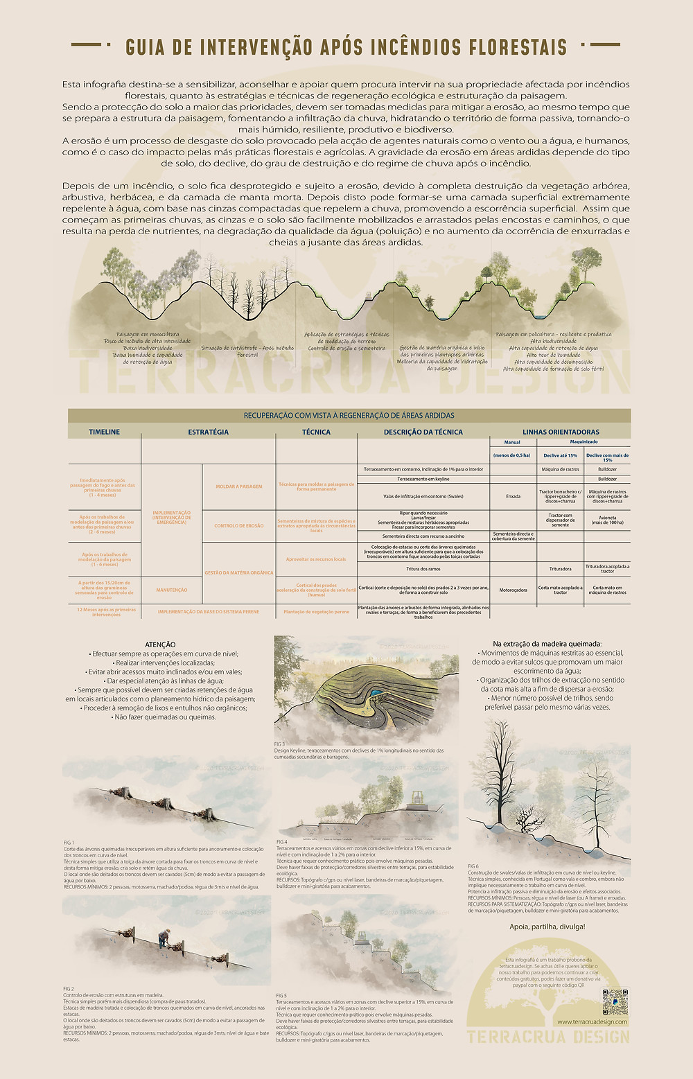 Esta infografia destina-se a sensibilizar, aconselhar e apoiar quem procura intervir na sua propriedade afetada por incêndios florestais, quanto às estratégias e técnicas de regeneração ecológica e estruturação da paisagem.