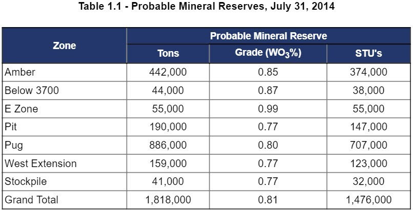 Probable Mineral Reserves, July 21, 2014