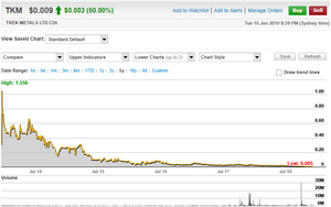 Trek Metals Limited 5 Year Share Price Chart (source:  www.commsec.com.au)