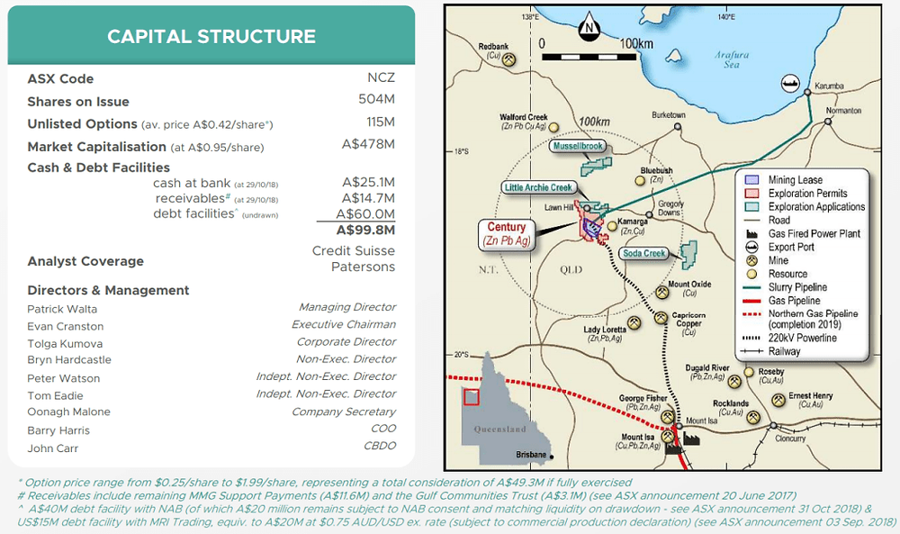 New Century resources Limited capital structure and project location. (source: New Century Resources Limited)