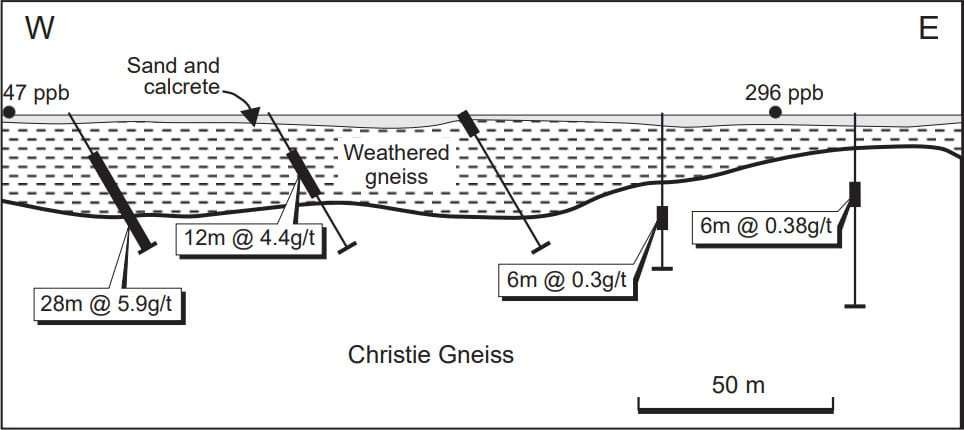 Image showing Cross-section and drill hole geochemical data across the Challenger geochemical anomaly. Samso Insights