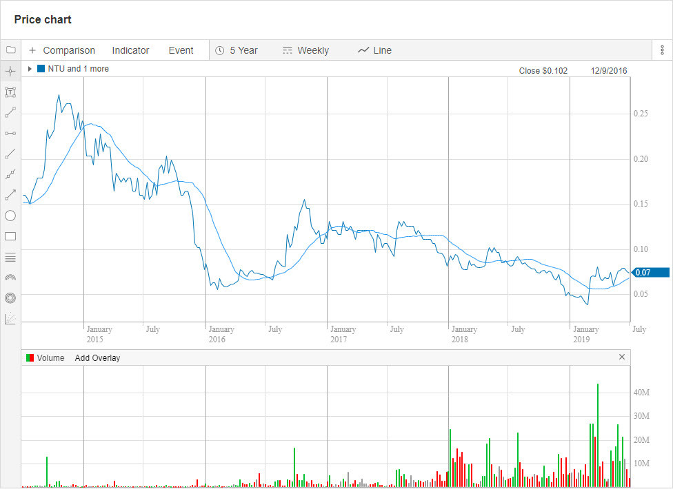 NTU 5-year chart. (Source: Commsec). Samso Insights