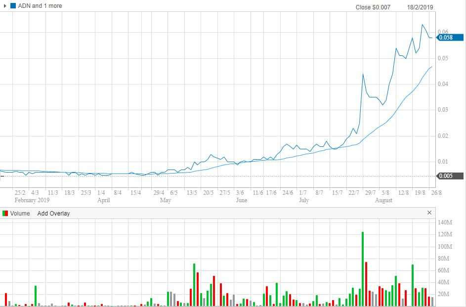 ADN share price chart (source: Commsec)