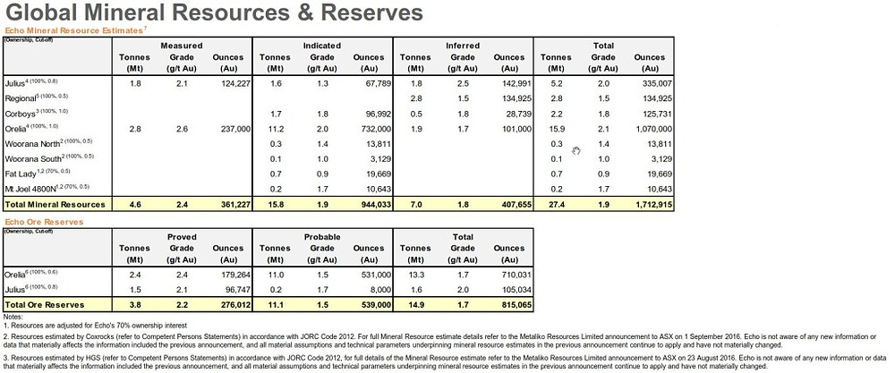Global Mineral Resources and Reserves for the Yandal Project. (Source: Echo Resources Limited)