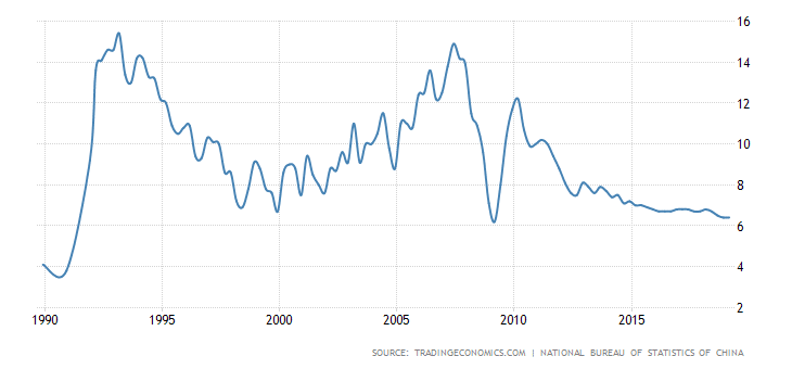 Figure 1:  China GDP since 1990. (Source: Trading Economics) Samso Insights
