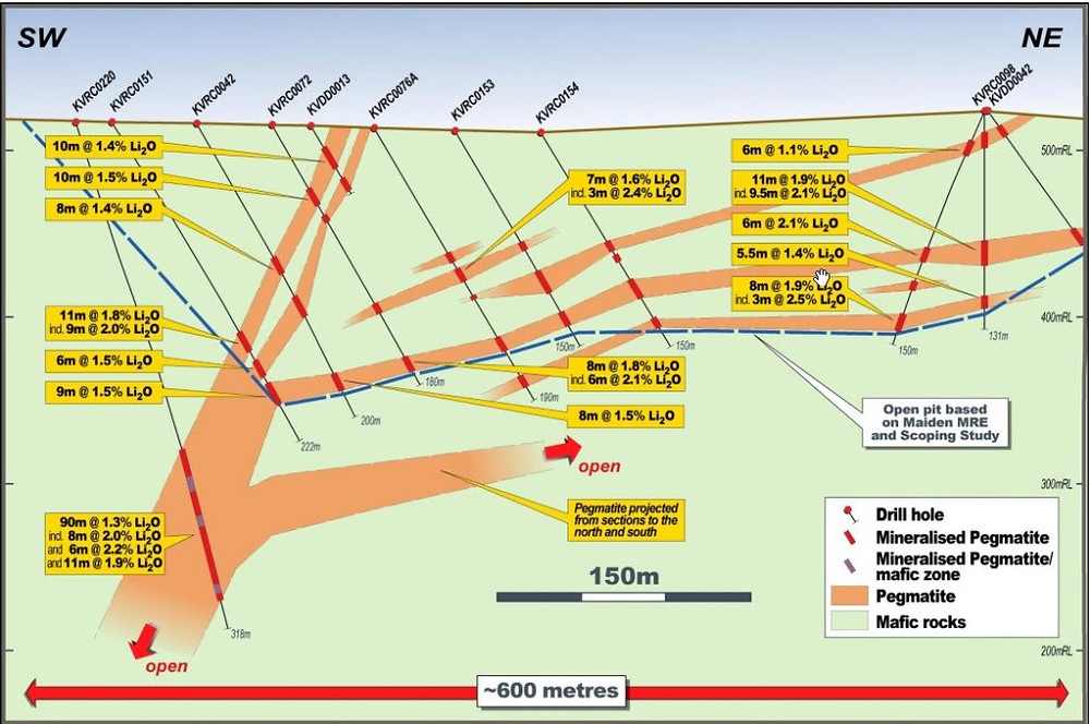 Cross section showing the latest drilling results. Samso Insights