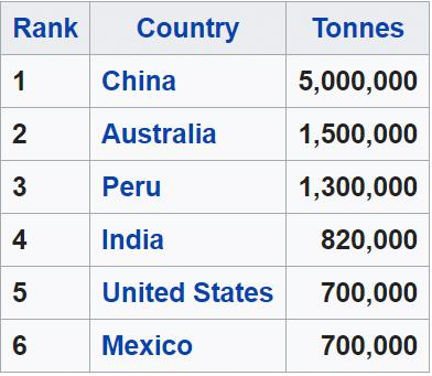 Top Zinc Producing Countries, 2014. (source: Wikipedia)