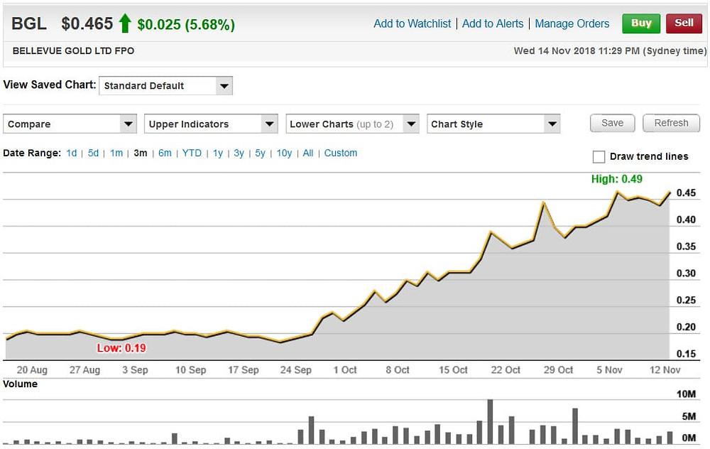 Chart for ASX:BGL over 3 months.