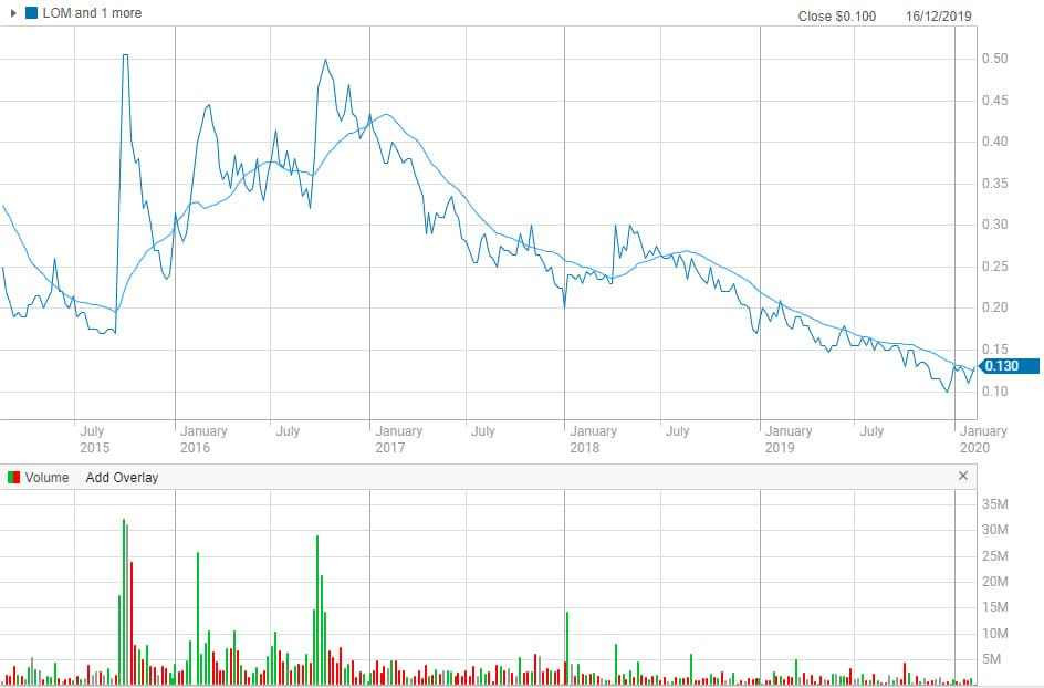 Chart showing The 5-year share price for Lucapa Diamond Company Limited. Samso Insights.