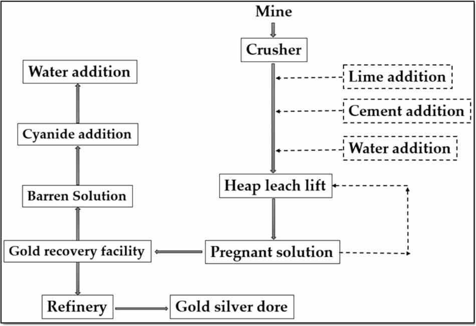 A simple flowchart for a gold heap leaching process. Samso Insights