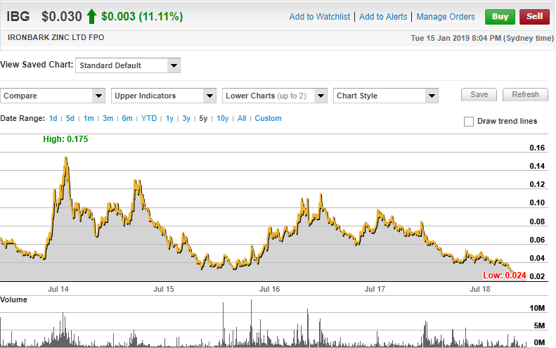 Ironbark Zinc Limited 5 Year Share Price Chart. (source;www.commsec.com.au)