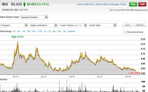 Ironbark Zinc Limited 5 Year Share Price Chart. (source;www.commsec.com.au)