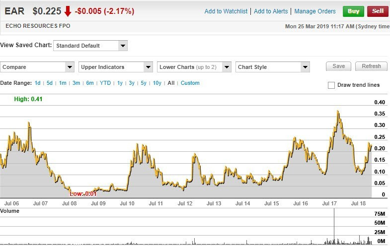 Echo Resources Limited (ASX: EAR) all-time share price chart. (Commsec)
