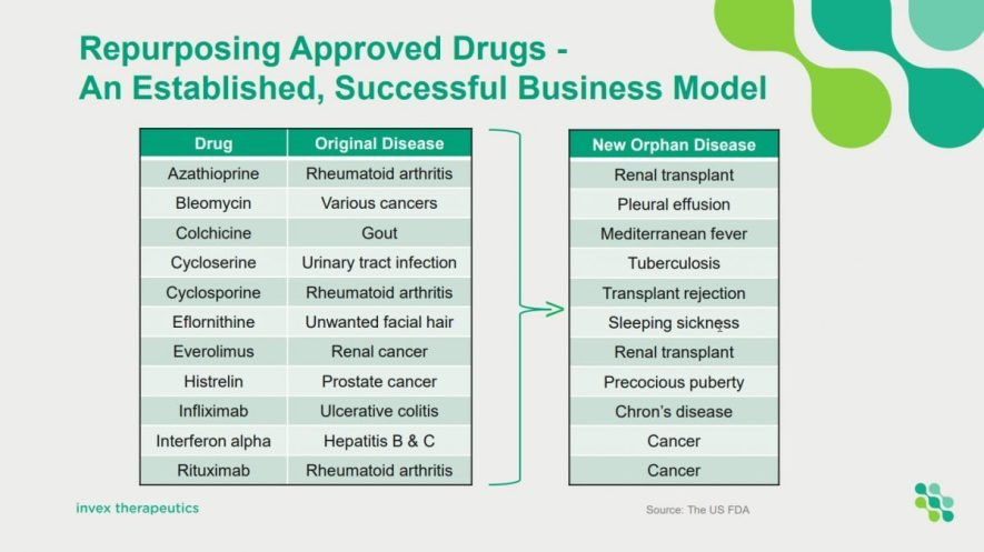 A chart showing Repurposing Approved Drugs – An Established, Successful Business Model. Samso Insights