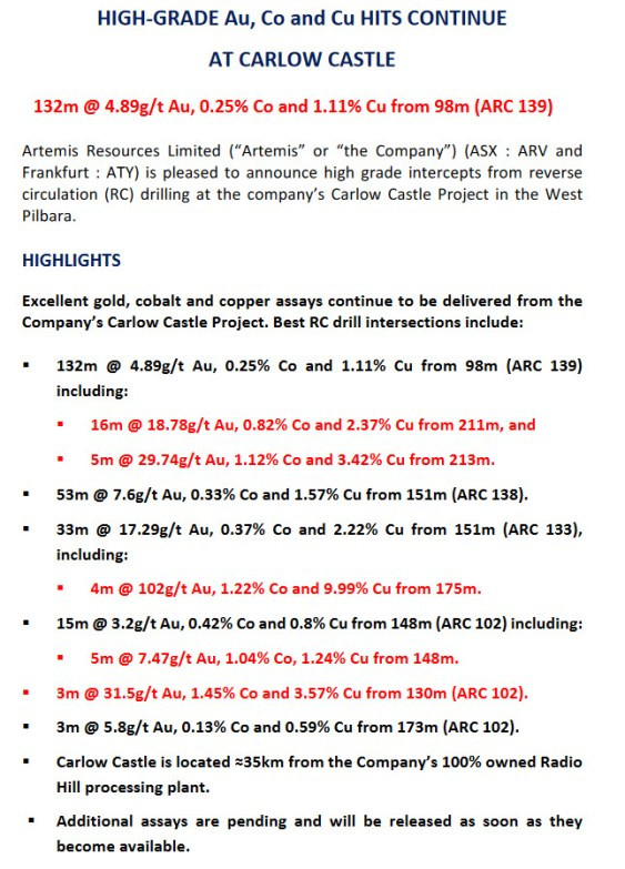 (source: Artemis Resources Limited announcements)