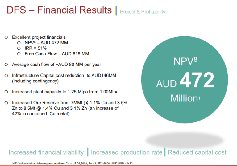 Venturex Resources Limited DFS – Financial Results (source:  Venturex Resources Limited)