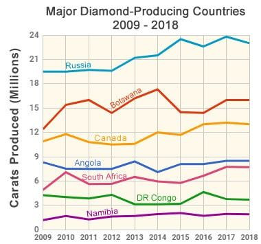 Graph showing the production history of selected gem-quality diamond producing countries. Samso Insights