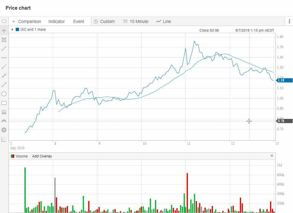 The share price chart of Invex Therapeutics Ltd (ASX: IXC) as of 12th July 2019. (Source: Commsec). Samso Insights