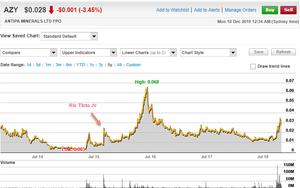 Figure 7a: Antipa Minerals Limited 5 year chart. (source: www.commsec.com.au)