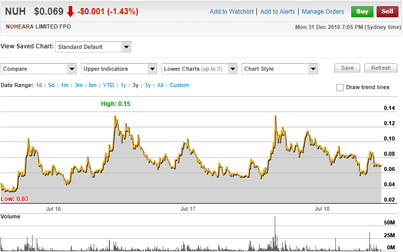 Nuheara Limited 3 year share price chart (source: www.commsec.com.au)