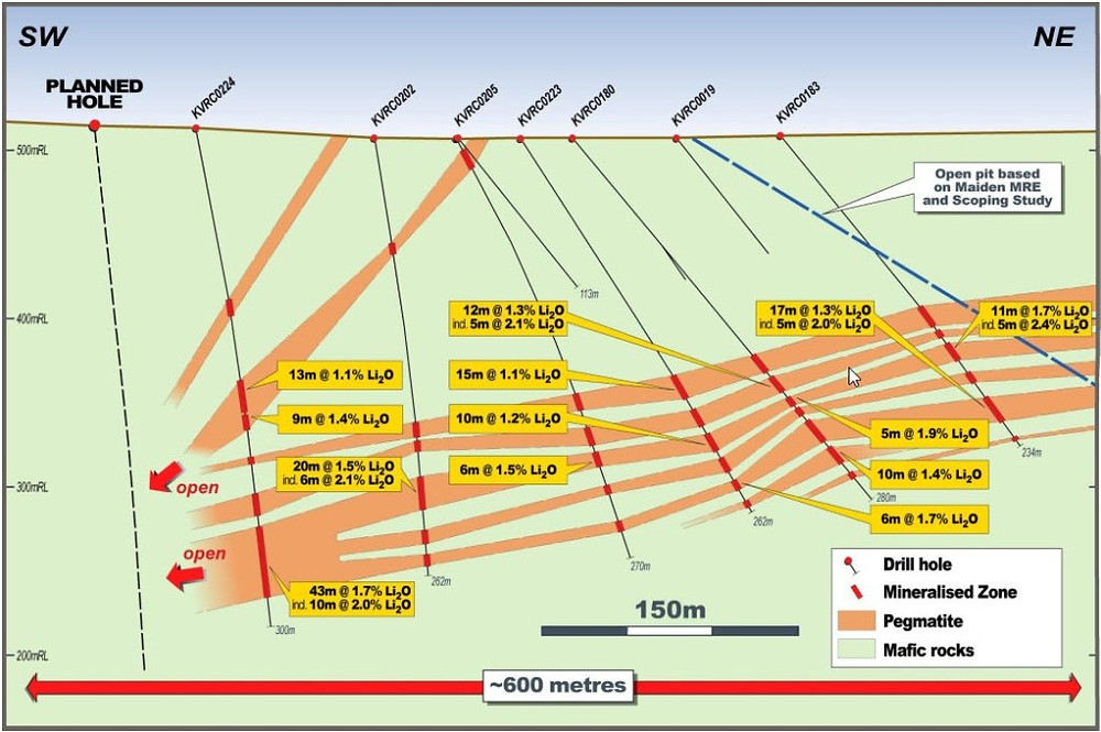 Figure 3: Cross section showing the latest drilling results. (source: LTR) Samso Insights