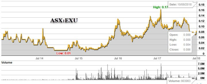 Figure 3b : ASX share price chart for both CY5 and EXU. (source: www.commsec.com.au)