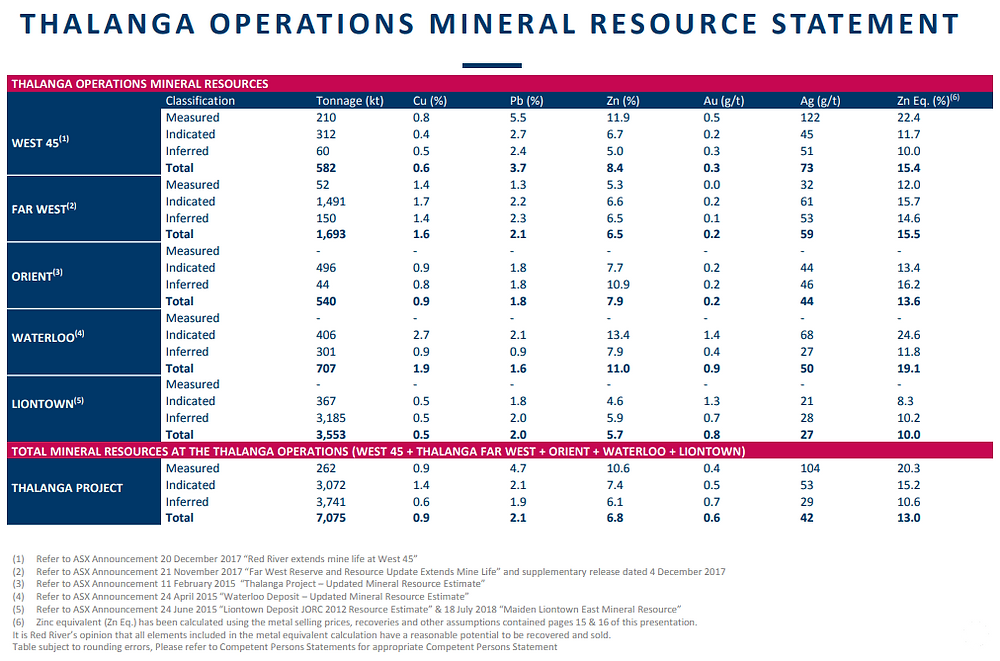 Red River Resources Limited Thalanga Operations Mineral Resource Statement. (source: Red River Resources Limited)