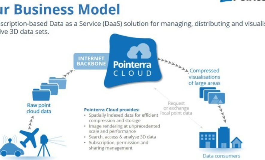 Figure 1: Pointera Business Model(source: http://www.pointerra.com)