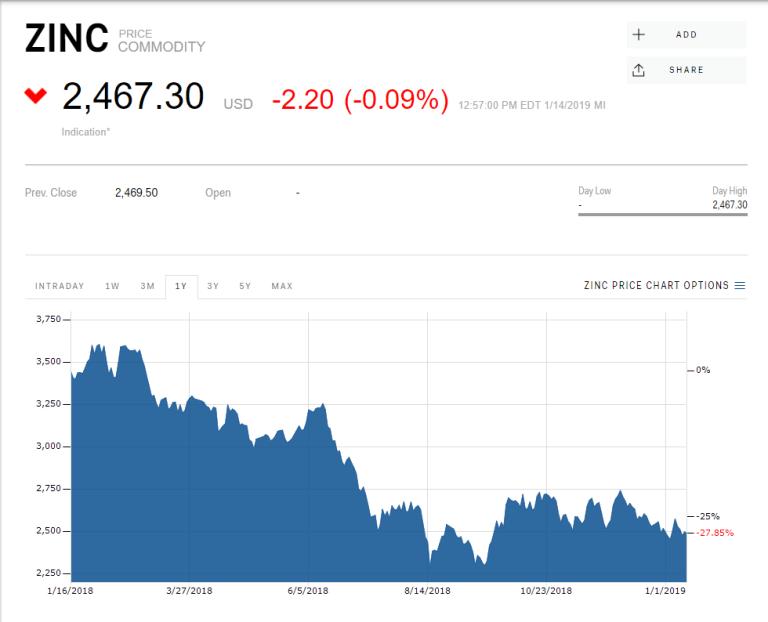 Current Zinc Pricing. (source:CNBC)