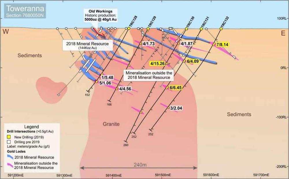 Figure 9:  Toweranna Project, Cross Section 7680050N (Source De Grey Mining Ltd)