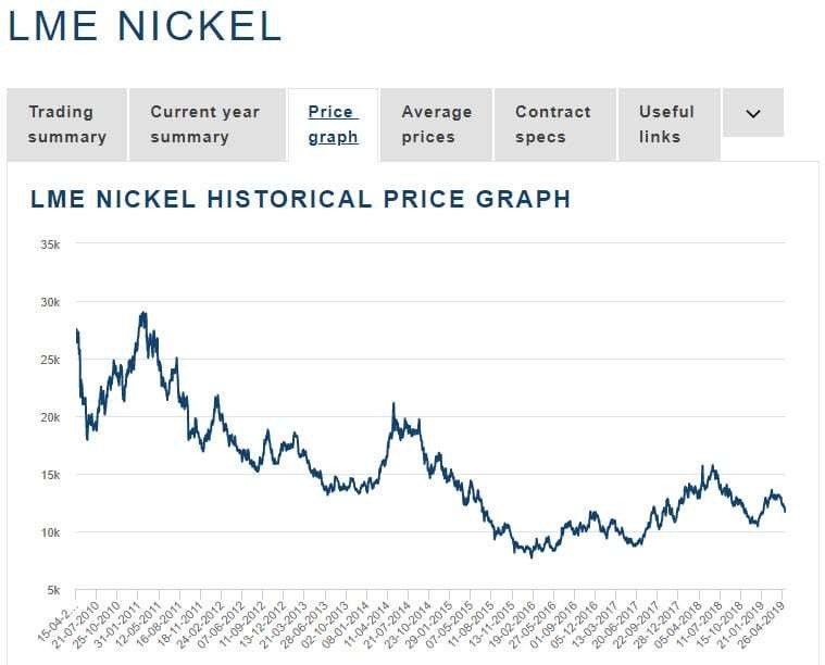 Figure 2: Nickel pricing from 2010 to 2019. (source: LME)