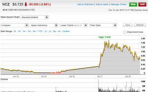 New Century Resource Limited 5 Year Share Price Chart. (source: www.commsec.com.au)
