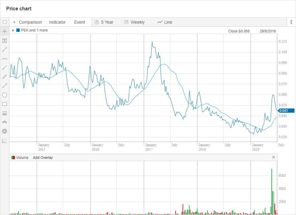 PEK 5-year chart. (Source: Commsec). Samso Insights