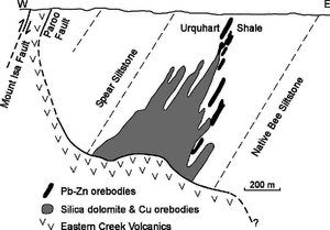 Figure 5: Schematic cross-section of the Mt Isa Mine showing the anomalous east-dipping to subhorizontal fault contact controlling mineralisation. From Heinrich and others (1995) (source: www.researchgate.net)