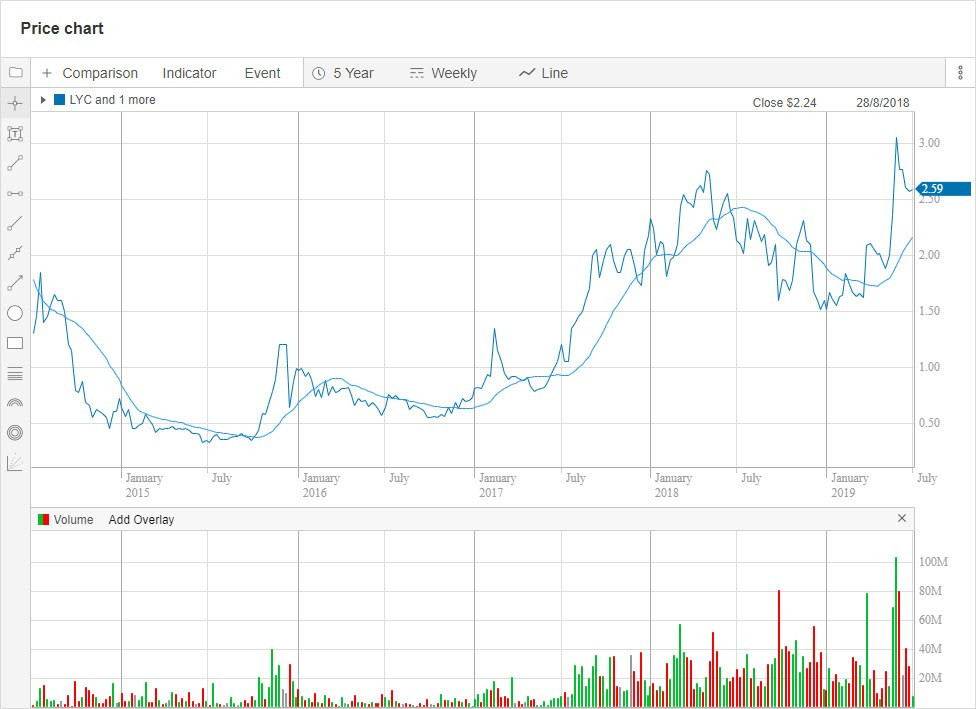 LYC 5-year chart. (Source: Commsec). Samso Insights